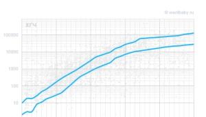 ตารางมาตรฐานและการเติบโตของเอชซีจีในหลายวันหลังผสมเทียม
