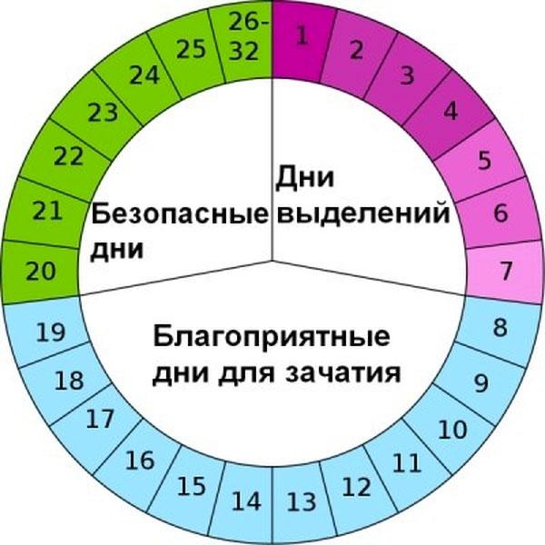 Kalkulačka - nebezpečné a bezpečné dny pro početí: tabulka