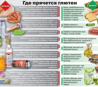 Nutrisyon para sa Celiac Disease