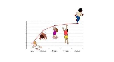 Desenvolvimento infantil que
