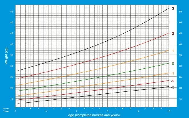 Meninos peso de 5 a 19 anos OMS