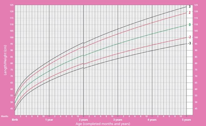 Crescimento de meninas desde o nascimento até 5 anos de idade