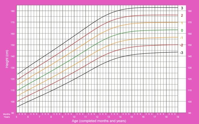 O crescimento de meninas de 5 a 19 anos segundo quem