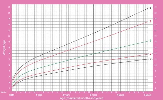 Peso das meninas do nascimento aos 5 anos de idade