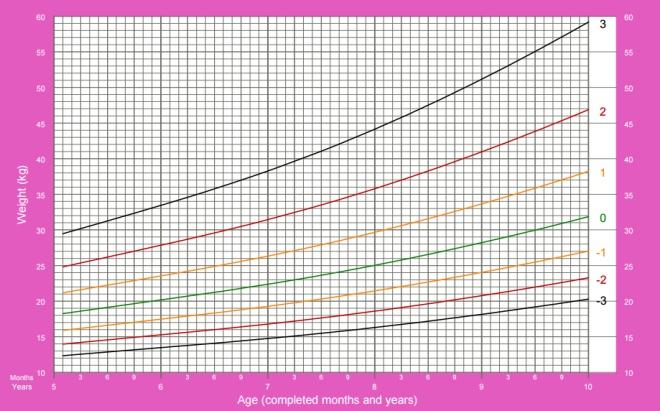 Peso de meninas de 5 a 19 anos de idade