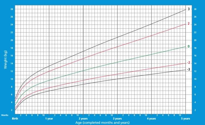 Meninos peso desde o nascimento até 5 anos
